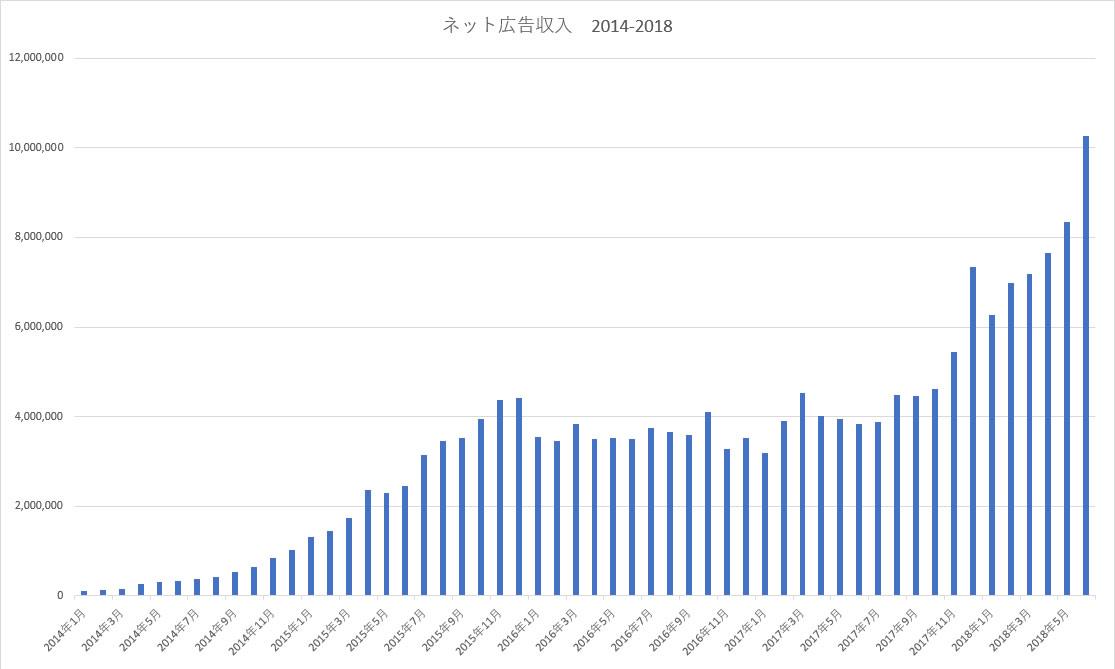 アフィリエイト収入の推移グラフ